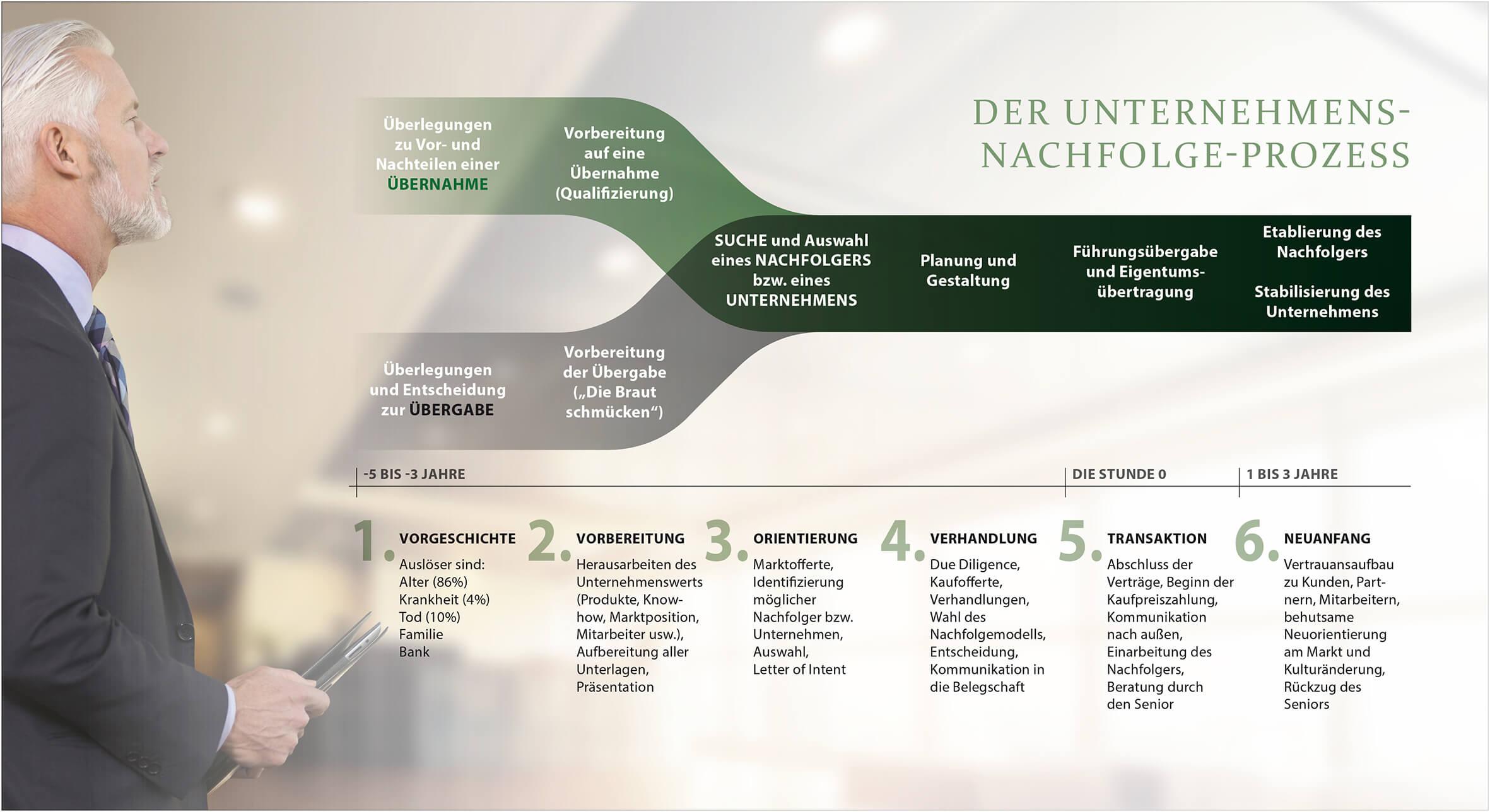 Unternehmensnachfolge-Prozess
